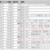 110日目:期間限定パック更新(10月15日)
