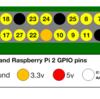 Raspberry Piのピン配置と公式ドキュメント