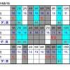 5月15日のレースをコンピ指数で予想してみた。