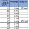 【トラリピ3すくみ検証】トラリピハーフ&ハーフ完全検証:10週目(6/15)。年利換算1.6%です。仕込みの時期です。