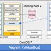 Spring Boot 2 アプリケーションのデーモン化
