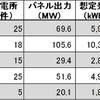 インフラファンドの10月発電実績(インフラファンドの比較)