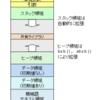 筑波大の講義「システムプログラミング」第4回メモ