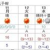 12~14日冬型続く