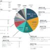 ESGインデックスを連動対象とするETF3本が東証に上場