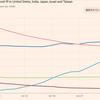 ワクチン先進国のアメリカ、イスラエルと、イベルメクチンによるインドの新規症例数
