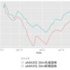 つみたてNISAの資産公開 2019/1/26(eMAXIS Slim先進国株&新興国株)