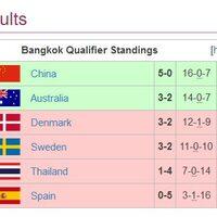 OverWatchワールドカップ2018 バンコクラウンド終了