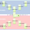 7.展開法の選定 ~タロットカード占い講座 ベーシック(初心者向け)~