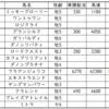 京成杯オータムハンデ2019出走馬予定馬考察と消去法予想