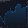 2021-3-14 今週の米国株状況
