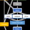 React + Redux + Firebase でアプリを作るための前提知識と勉強の仕方