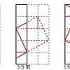 ペントミノから正方形再構成問題(12)の解