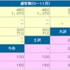E82 日光宇都宮道路 2019年6月29日(土)に開通予定の篠井ICの通行料金が公開されました