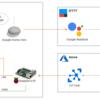 Google HomeとAzure IoT HubとRaspberry PiでTVとPS4をコントロール【09:BRAVIA編 完】