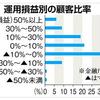 「もっと利益は出ている!」投資信託をめぐる金融庁の指標に銀行猛反発