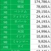 23区内に居住する外国人の分布について。外国人が多すぎて、頭がクラクラする!