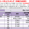 青山テルマの配信ダウンロード売上ランキング