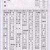 東武鉄道の駅名式補充券