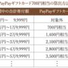 さとふる寄付額最大8%相当PayPayギフトカードが貰える。