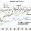 原油価格下落・円安で赤字のエネルギー関連企業と黒字のトヨタ自動車