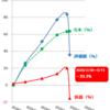 【2020年3月のリスク資産と評価損益】コロナショックでレーザービーム(下向き)