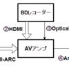HDMI ARCを使ったデジタル放送音声の外部出力の巻