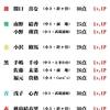 6/16(火)カラコン成績