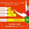 【2018】楽天お買い物マラソンの攻略法とは?|30代主婦におすすめ商品10個も紹介