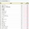 トンピンさんの勝ちか!?エムティジェネックス<9820>の金利が5.0%から1.0%にダウン!!SBI貸株金利変更(2018/11/19~)