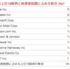 投資家に人気のバンガード社のEFT