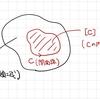 完全微分方程式とド・ラームコホモロジー
