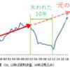 新日本の売上高推移で見る新日本プロレスの近代史