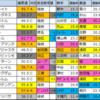 ダイヤモンドS重賞予想2020【偏差値確定】