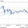 AT&Tが決算不調で株価が下落してNYダウも大幅に下げて日経平均も大幅に下げた