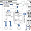 「FIM」の世界一わかりやすいフローチャート その⑥~排泄コントロール編~
