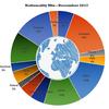 ディスカバーイングリッシュ 南米・ヨーロッパの学生が5割以上!アジアも各国より学生が集まってます!