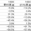 原油ETFのパフォーマンス比較