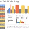 【パパの】Zwift 4wk FTP Booster Week 2 Day 7 - Max Aerobic declining【パワトレ】