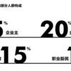 香港は34人に1人が、北京は83人に1人が、上海は105人に1人が純資産1.6億円以上!