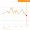 糖質制限ダイエット日記 1/28 60.2kg 前日比▲0.6kg 正月比▲1.9kg