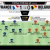 ロシアワールドカップ ベルギーv.s.フランス マッチレビュー