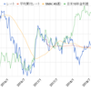 外貨 米ドル【USD】約16万円分を買付 2018年9月