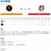 2020-06-25 カープ第6戦(東京ドーム)△5対5巨人 (3勝2敗1分)リードしても勝ちきれないもどかしさ。堂林の一発は見事だったが。