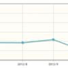 jQueryグラフ描画ライブラリjqplotで折れ線グラフを描く