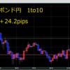 【トレード208日目】1/28(火)いったんはドル買いに傾くも本日はFOMCで……