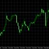 米中閣僚級貿易協議開始!FX市場は右往左往