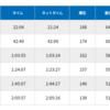 青梅マラソンは2時間5分16秒で完走です