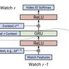 【論文メモ: Latent Cross】Latent Cross: Making Use of Context in Recurrent Recommender Systems