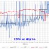 レースの心拍数からLT値を推測する